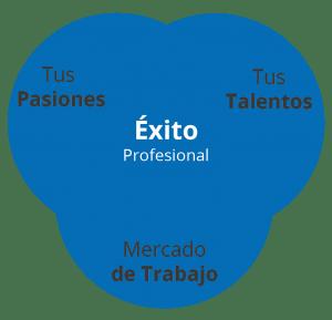 Pasiones + Talentos + Mercado laboral = Verdadero Éxito Profesional