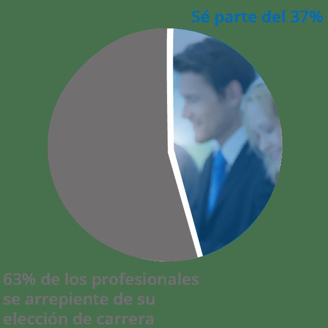 Sé parte del 37% que está conforme con su elección de carrera